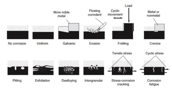 Different Types Of Corrosion Oxyplast Uk Limited